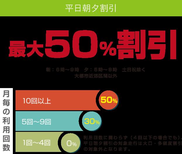高速 道路 割引 西日本